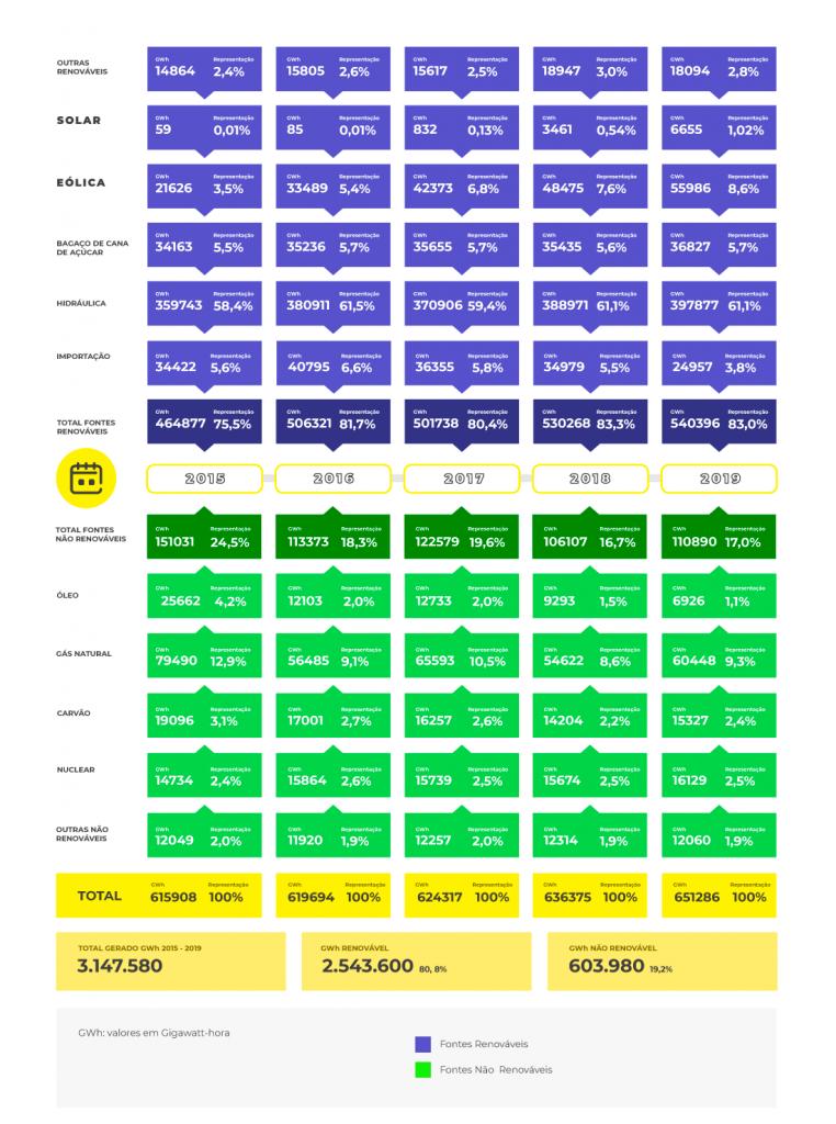 Matriz elétrica brasileira no período de 2015 a 2019
