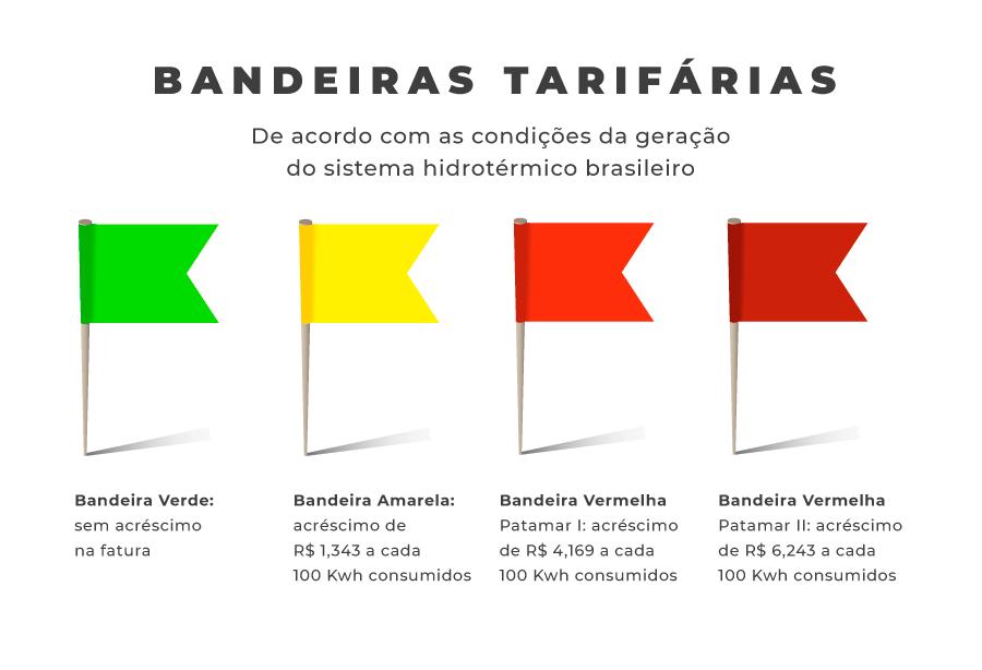 Ilustração do sistema de bandeiras tarifárias