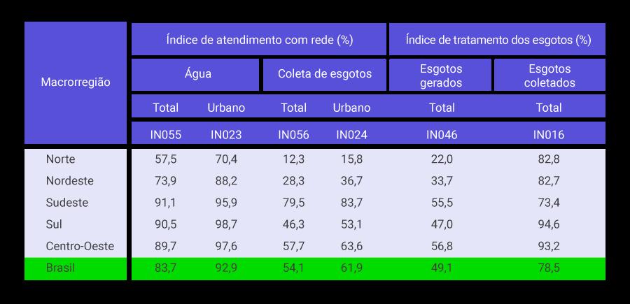 Percentual de atendimento de água e esgoto em 2019