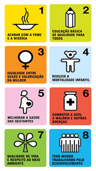 Objetivos do Desenvolvimento do Milênio