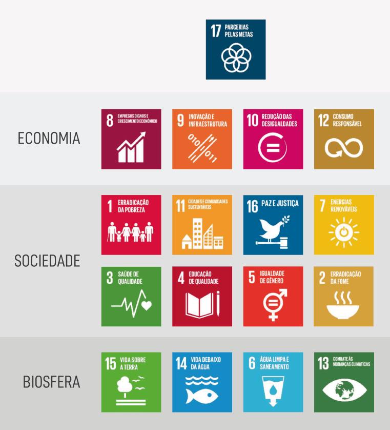 Integração dos ODS
