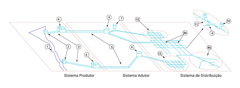 Demonstração de um sistema de abastecimento de água