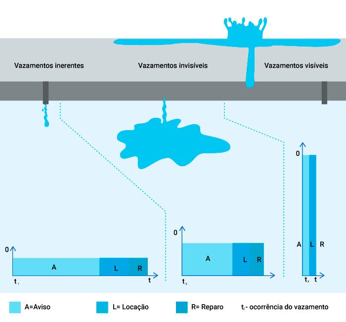 Demonstração dos tipos de vazamentos