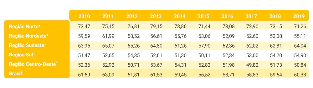 Índice de perdas na distribuição x consumo médio per capita